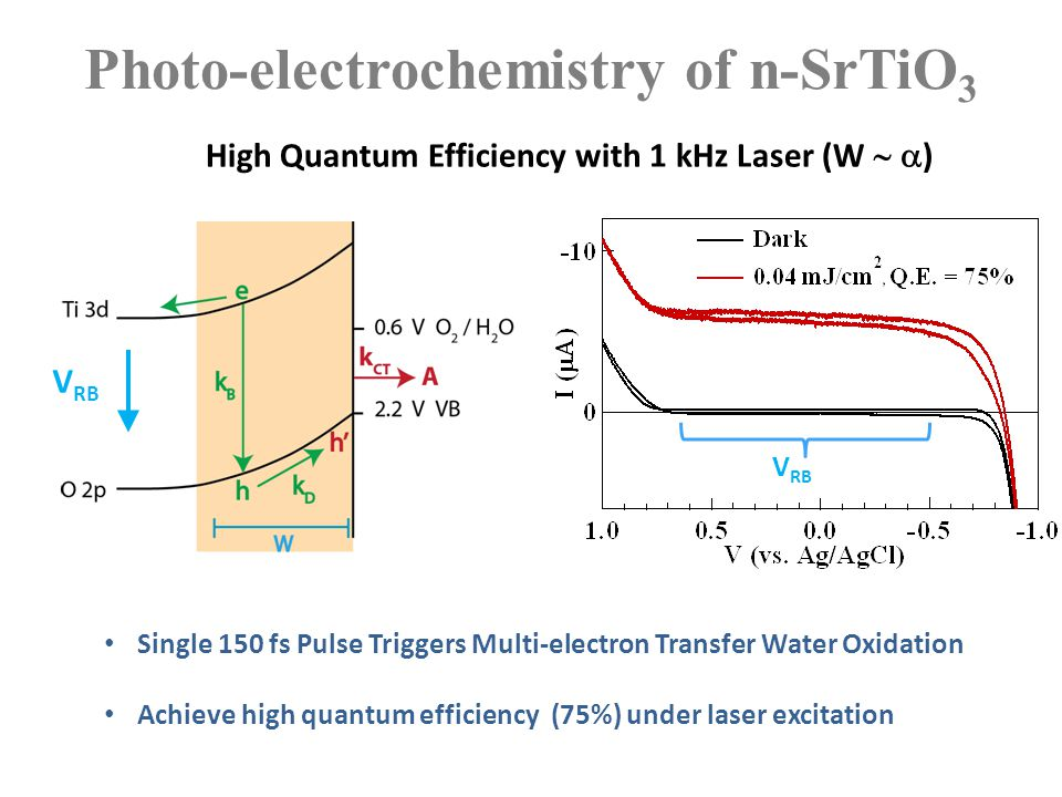 Photo-electrochemistry of n-SrTiO 3 High Quantum Efficiency with 1 kHz Laser (W   ) Single 150 fs Pulse Triggers Multi-electron Transfer Water Oxida
