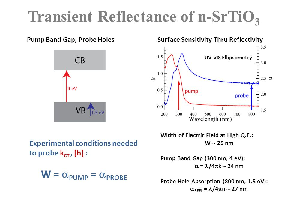 Transient Reflectance of n-SrTiO 3 Width of Electric Field at High Q.E.: W  25 nm Pump Band Gap (300 nm, 4 eV):  = /4  k  24 nm Probe Hole Absorpt