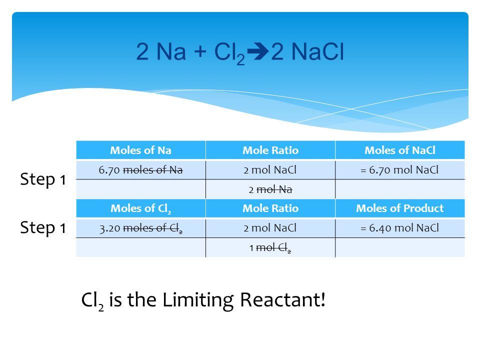 Moles of NaMole RatioMoles of NaCl 6.70 moles of Na2 mol NaCl= 6.70 mol NaCl 2 mol Na 2 Na + Cl 2  2 NaCl Moles of Cl 2 Mole RatioMoles of Product 3.20 moles of Cl 2 2 mol NaCl= 6.40 mol NaCl 1 mol Cl 2 Step 1 Cl 2 is the Limiting Reactant!