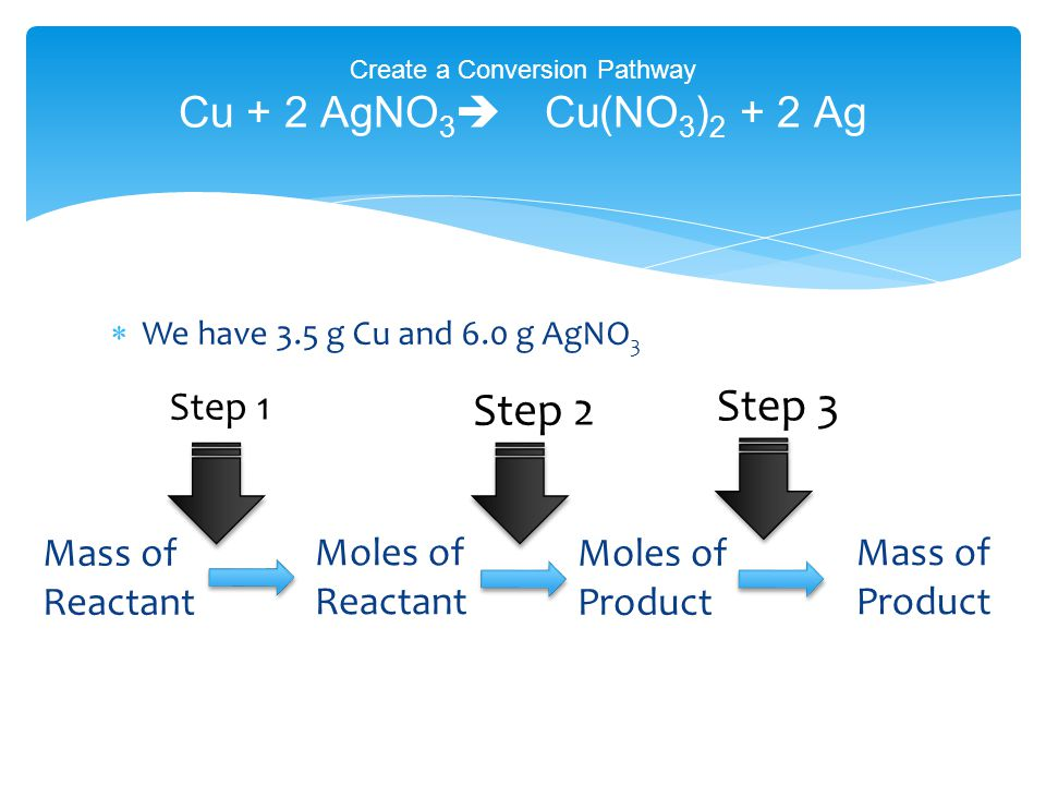 We have 3.5 g Cu and 6.0 g AgNO 3 Create a Conversion Pathway Cu + 2 AgNO 3  Cu(NO 3 ) 2 + 2 Ag Step 1 Mass of Reactant Moles of Reactant Step 2 Moles of Product Step 3 Mass of Product
