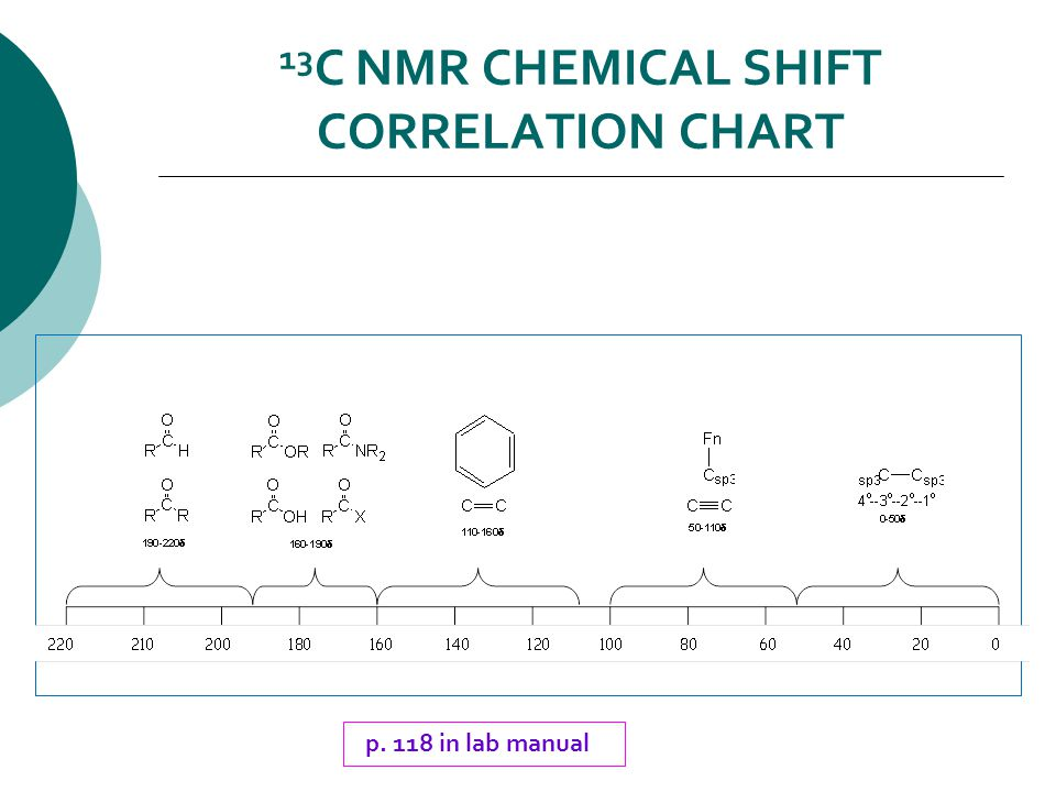 13 C NMR CHEMICAL SHIFT CORRELATION CHART p. 118 in lab manual