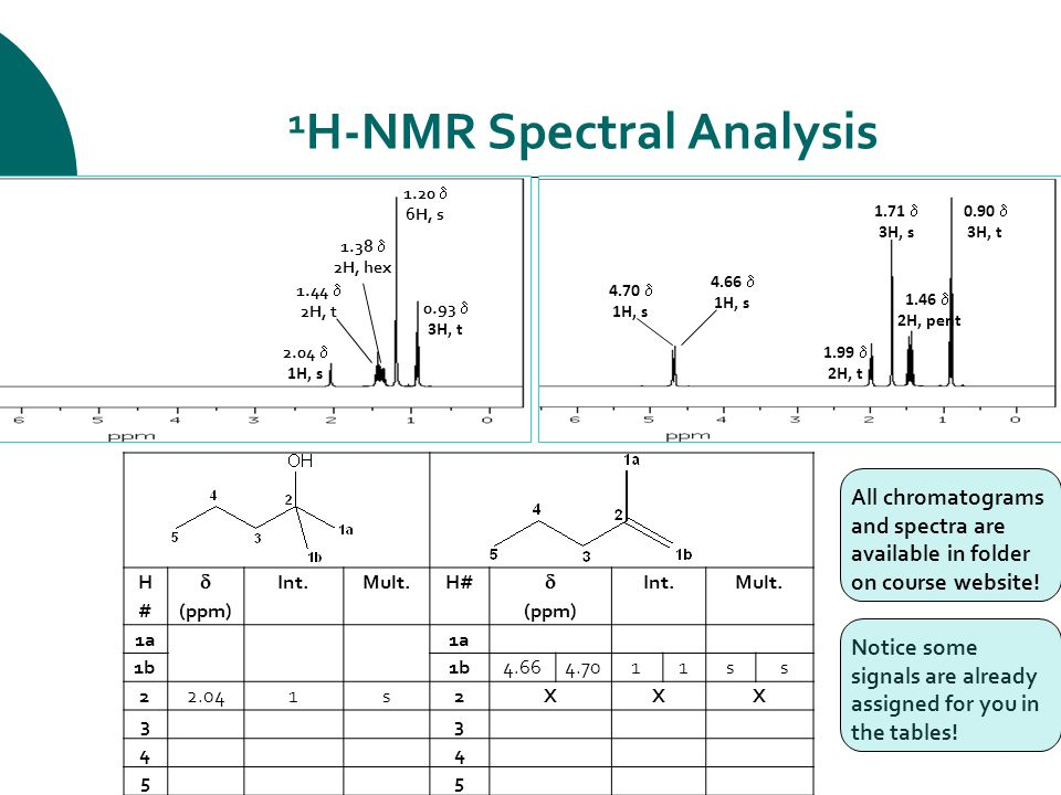 1 H-NMR Spectral Analysis H#H#  (ppm) Int.Mult.H#  (ppm) Int.Mult.