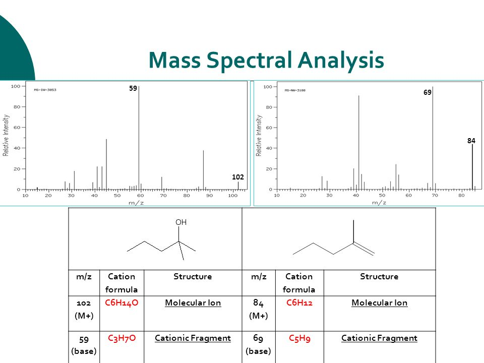 Mass Spectral Analysis 102 59 84 69 m/z Cation formula Structurem/z Cation formula Structure 102 (M+) C6H14O Molecular Ion84 (M+) C6H12 Molecular Ion 59 (base) C3H7OCationic Fragment69 (base) C5H9Cationic Fragment