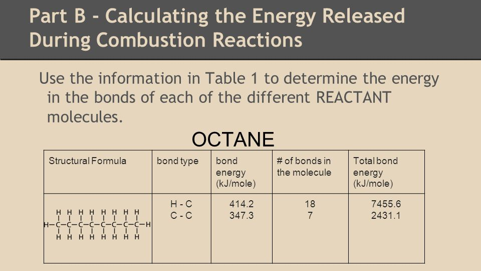 Part B - Calculating the Energy Released During Combustion Reactions Use the information in Table 1 to determine the energy in the bonds of each of the different REACTANT molecules.