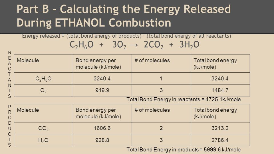 Part B - Calculating the Energy Released During ETHANOL Combustion Energy released = (total bond energy of products) - (total bond energy of all reactants) C 2 H 6 O + 3O 2 → 2CO 2 + 3H 2 O MoleculeBond energy per molecule (kJ/mole) # of moleculesTotal bond energy (kJ/mole) C2H6OC2H6O3240.41 O2O2 949.931484.7 MoleculeBond energy per molecule (kJ/mole) # of moleculesTotal bond energy (kJ/mole) CO 2 1606.623213.2 H2OH2O928.832786.4 REACTANTSREACTANTS PRODUCTSPRODUCTS Total Bond Energy in reactants = 4725.1kJ/mole Total Bond Energy in products = 5999.6 kJ/mole