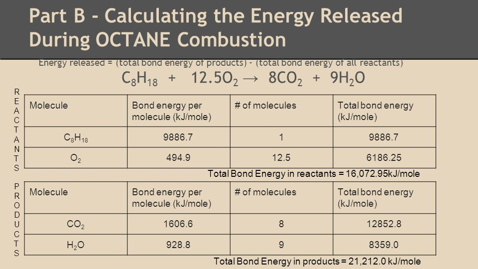 Part B - Calculating the Energy Released During OCTANE Combustion Energy released = (total bond energy of products) - (total bond energy of all reactants) C 8 H 18 + 12.5O 2 → 8CO 2 + 9H 2 O MoleculeBond energy per molecule (kJ/mole) # of moleculesTotal bond energy (kJ/mole) C 8 H 18 9886.71 O2O2 494.912.56186.25 MoleculeBond energy per molecule (kJ/mole) # of moleculesTotal bond energy (kJ/mole) CO 2 1606.6812852.8 H2OH2O928.898359.0 REACTANTSREACTANTS PRODUCTSPRODUCTS Total Bond Energy in reactants = 16,072.95kJ/mole Total Bond Energy in products = 21,212.0 kJ/mole
