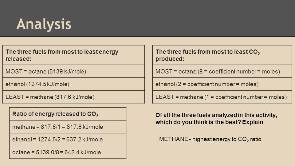 Analysis The three fuels from most to least energy released: MOST = octane (5139 kJ/mole) ethanol (1274.5 kJ/mole) LEAST = methane (817.6 kJ/mole) The three fuels from most to least CO 2 produced: MOST = octane (8 = coefficient number = moles) ethanol (2 = coefficient number = moles) LEAST = methane (1 = coefficient number = moles) Ratio of energy released to CO 2 methane = 817.6/1 = 817.6 kJ/mole ethanol = 1274.5/2 = 637.2 kJ/mole octane = 5139.0/8 = 642.4 kJ/mole Of all the three fuels analyzed in this activity, which do you think is the best.