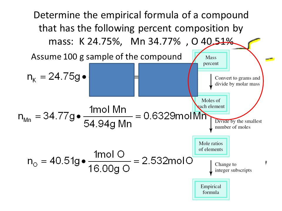 Determine the empirical formula of a compound that has the following percent composition by mass: K 24.75%, Mn 34.77%, O 40.51% Assume 100 g sample of the compound