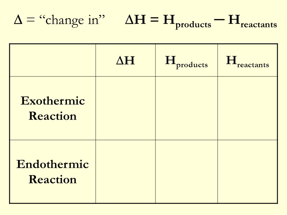 " = ""change in""  H = H products ─ H reactants HH H products H reactants Exothermic Reaction -<> Endothermic Reaction +><"