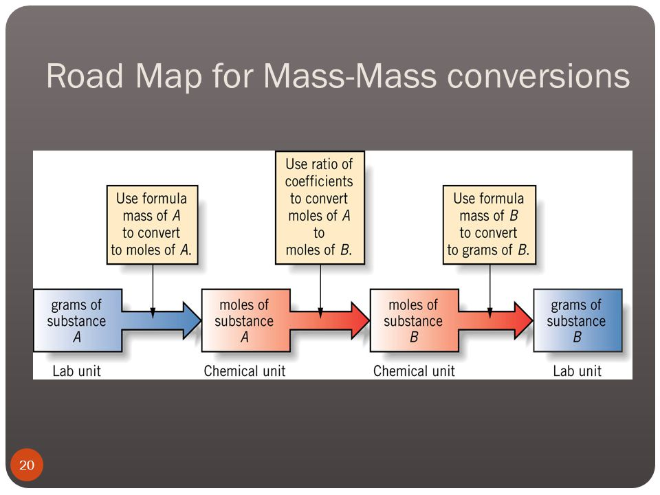 Mass-Mass Conversions Most often we are given a starting mass and want to find out the mass of a product we will get (called theoretical yield) or how