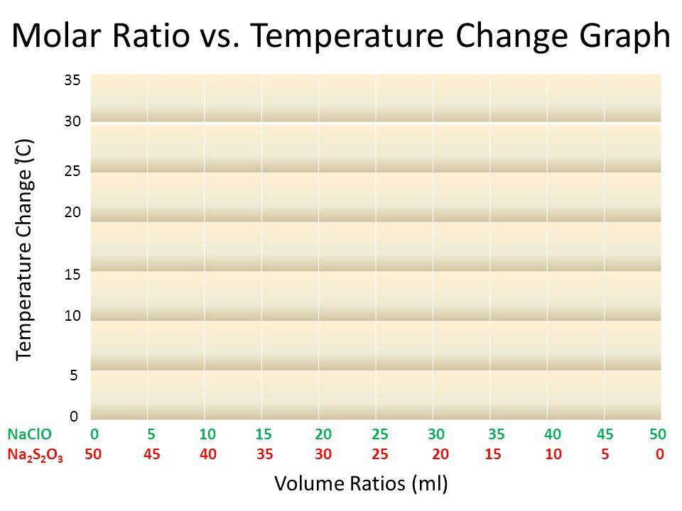 Molar Ratio vs.