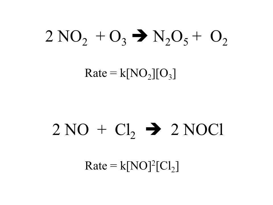 O 3 + 2 NO 2  O 2 + N 2 O 5 1. O 3 + NO 2  NO 3 + O 2 slow 2.NO 3 + NO 2  N 2 O 5 fast Rate = k[O 3 ][NO 2 ] This explains why stoichiometry and ra
