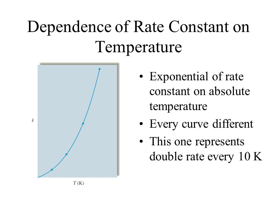 Temperature Changes Rate 2NO (g) + Cl 2 (g)  2NOCl (g) Rate = k[NO] 2 [Cl 2 ] k @ 25 o C = 4.9 x 10 -6 M -1 s -1 k @ 35 o C = 1.5 x 10 -5 M -1 s -1 T