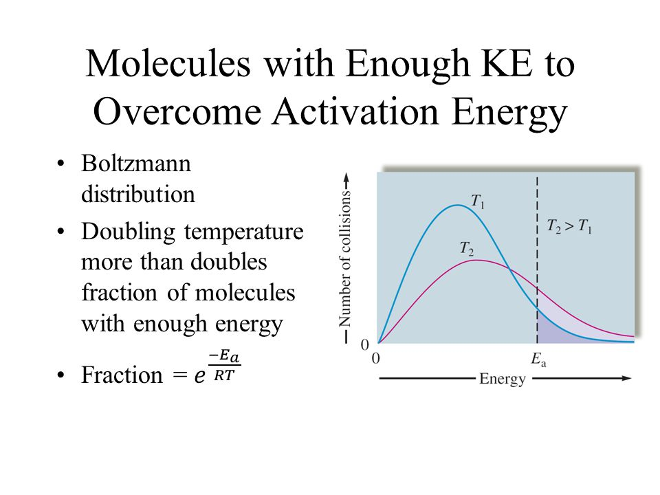 Activation Energy and Transition States