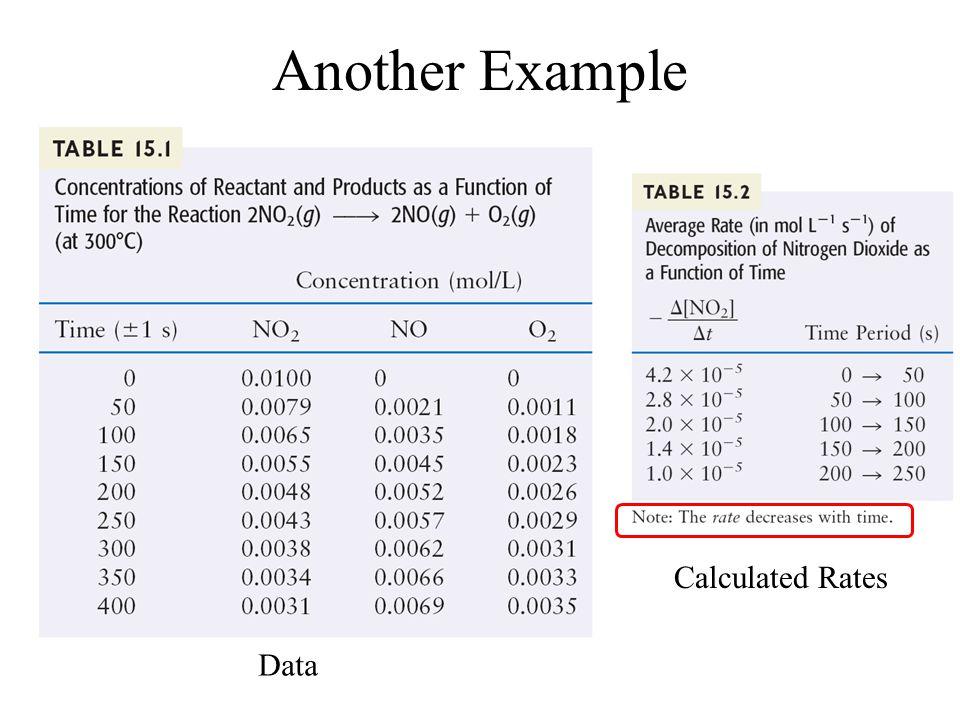 2 N 2 O 5 (g)  4 NO 2 (g) + O 2 (g) Rate = Δ[O 2 ]/ Δt Stoichiometry important! Rate = Δ[NO 2 ]/ 4Δt = - Δ[N 2 O 5 ]/ 2Δt 2 N 2 O 5 (g)  4 NO 2 (g)