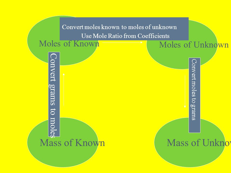 Mass of KnownMass of Unknown Moles of Unknown Convert grams to moles Convert moles known to moles of unknown Use Mole Ratio from Coefficients Convert moles to grams Moles of Known