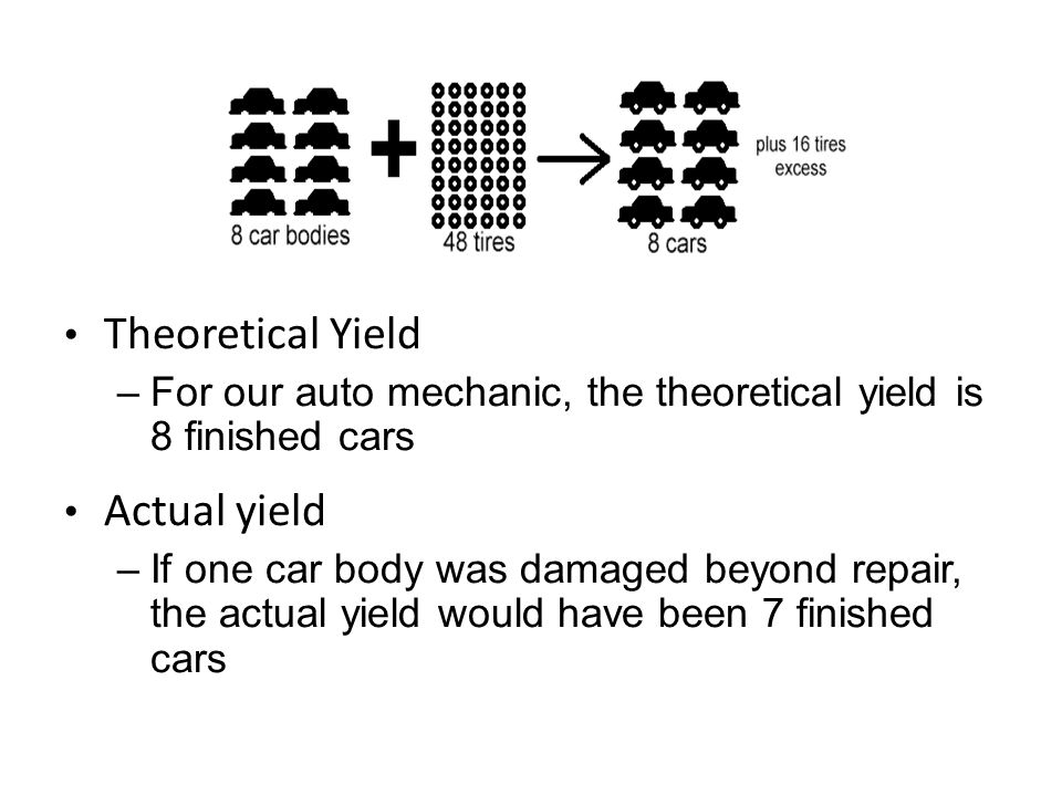 Percent yield is the percent of the theoretical yield actually obtained from a chemical reaction For our car mechanic:
