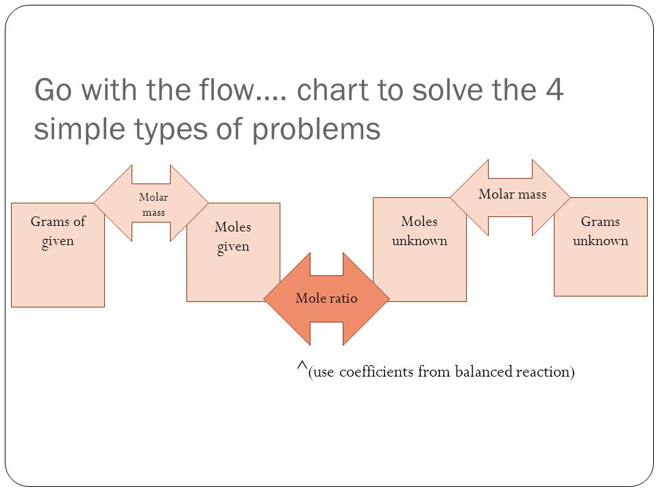 1.MOLE – MOLE What are we calculating.