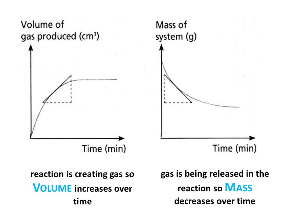 gas is being released in the reaction so M ASS decreases over time reaction is creating gas so V OLUME increases over time