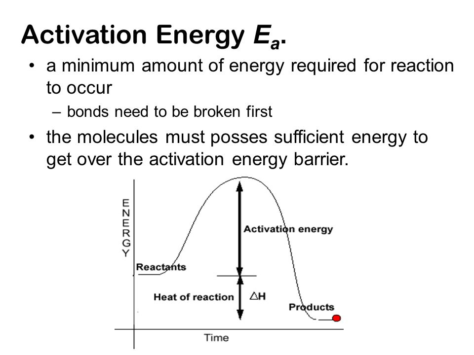 Activation Energy E a.