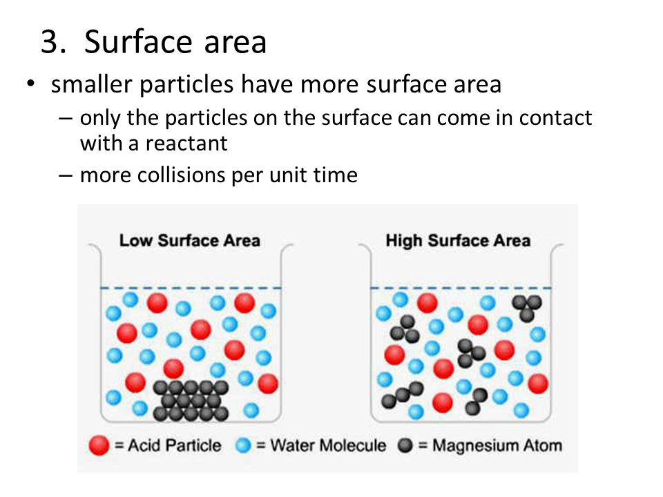 3. Surface area smaller particles have more surface area – only the particles on the surface can come in contact with a reactant – more collisions per