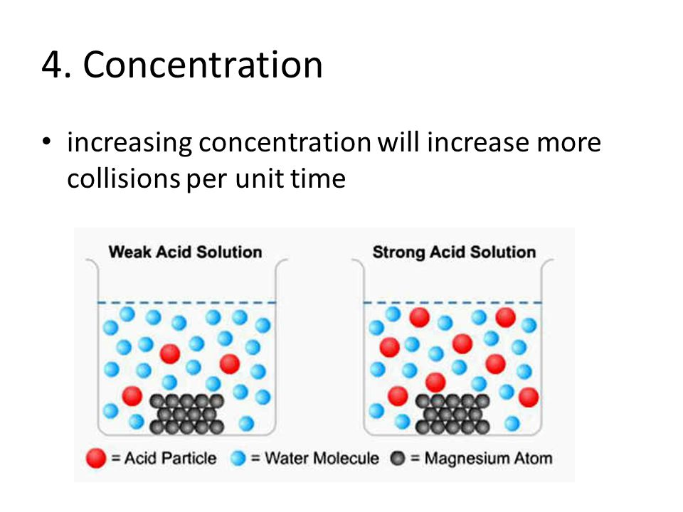 4. Concentration increasing concentration will increase more collisions per unit time