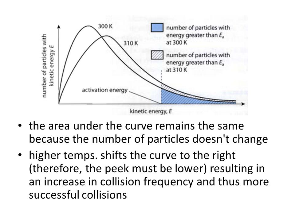 the area under the curve remains the same because the number of particles doesn t change higher temps.