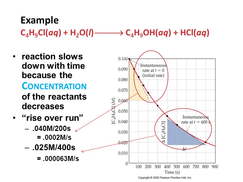 reaction slows down with time because the C ONCENTRATION of the reactants decreases rise over run –.040M/200s =.0002M/s –.025M/400s =.000063M/s Example C 4 H 9 Cl(aq) + H 2 O(l)  C 4 H 9 OH(aq) + HCl(aq)