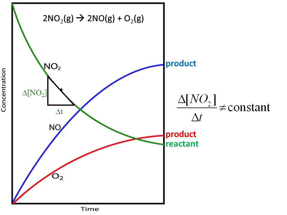 2NO 2 (g)  2NO(g) + O 2 (g)  [NO 2 ] tt product reactant