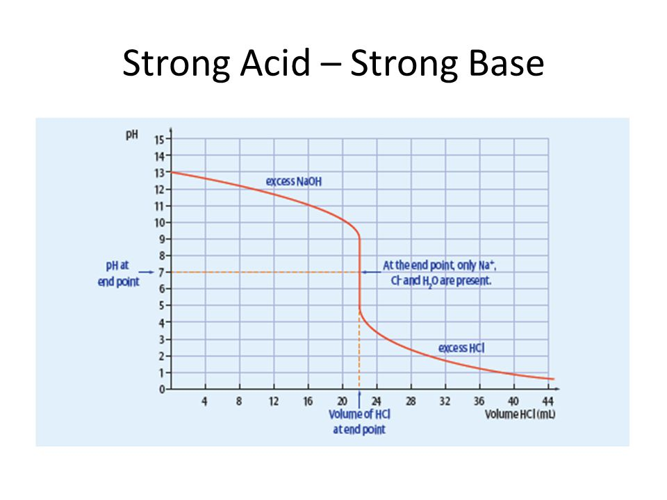 Strong Acid – Strong Base