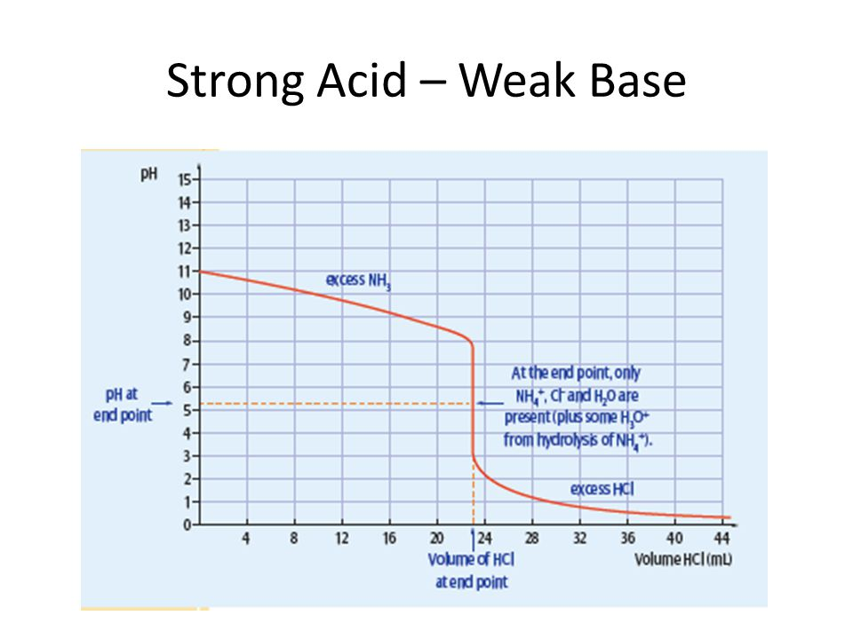 Strong Acid – Weak Base