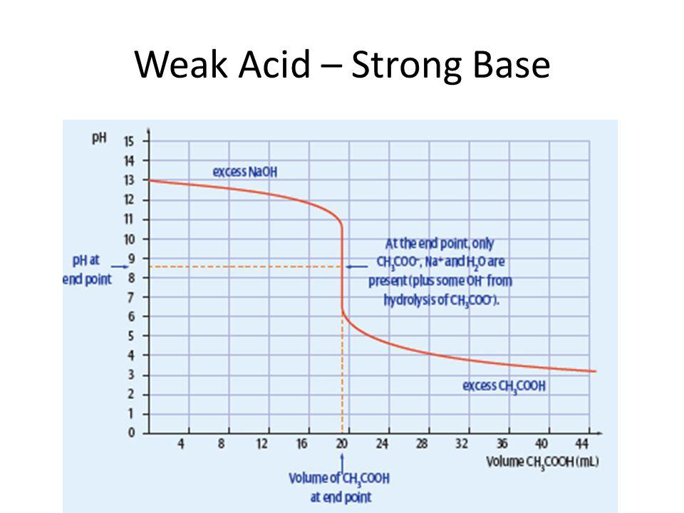 Weak Acid – Strong Base