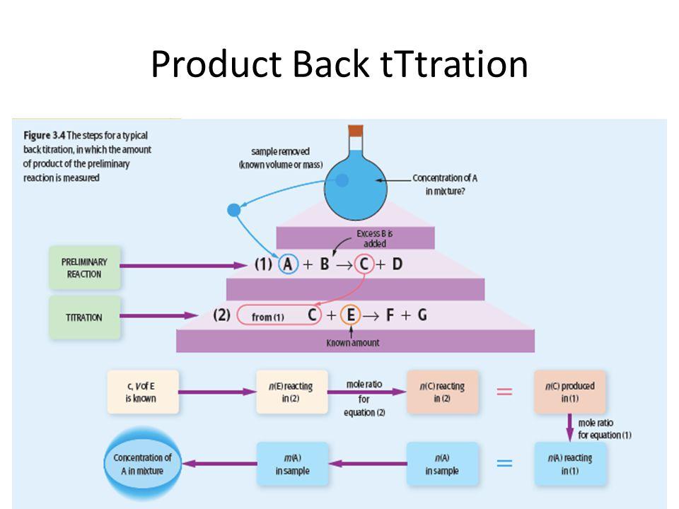 Product Back tTtration
