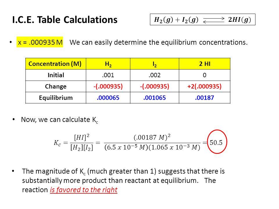 Concentration (M)H2H2 I2I2 2 HI Initial.001.0020 Change-(.000935) +2(.000935) Equilibrium.000065.001065.00187 I.C.E. Table Calculations x =.000935 M W
