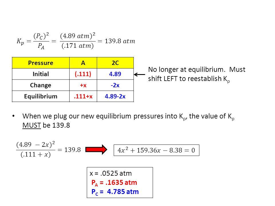 PressureA2C Initial(.111)4.89 Change+x-2x Equilibrium.111+x4.89-2x No longer at equilibrium. Must shift LEFT to reestablish K p When we plug our new e