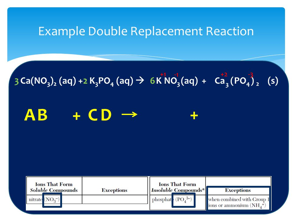 Example Double Replacement Reaction Ca(NO 3 ) 2 (aq) + K 3 PO 4 (aq)  AB + C+D KNO 3 +CaPO 4 (aq)(s) 3 2 ( ) +1 +2-3 26 3