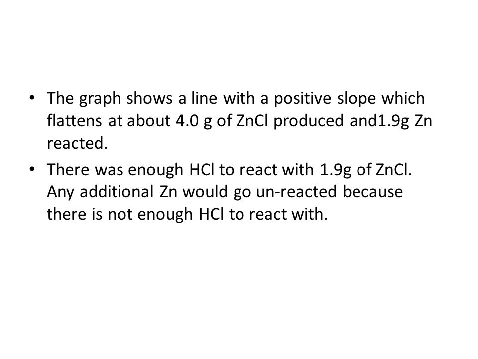 The graph shows a line with a positive slope which flattens at about 4.0 g of ZnCl produced and1.9g Zn reacted.