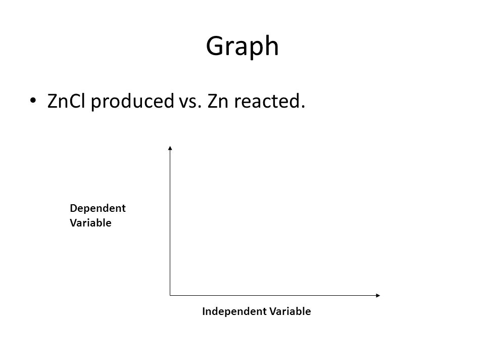 Graph ZnCl produced vs. Zn reacted. Dependent Variable Independent Variable