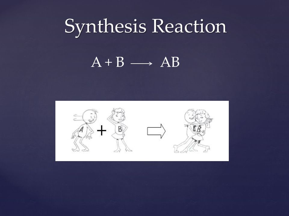 Synthesis Reaction A + B AB