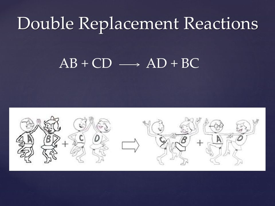 AB + CD AD + BC Double Replacement Reactions