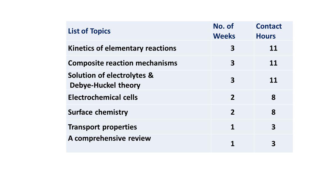 List of Topics No.