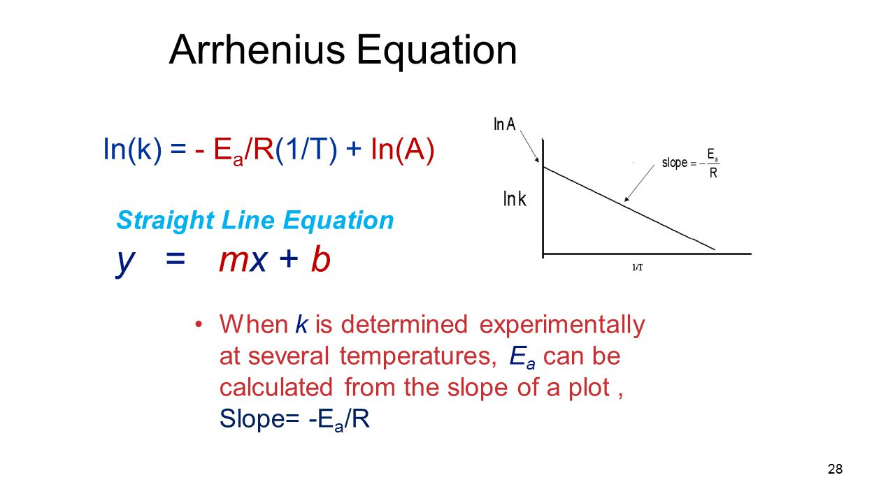 Arrhenius Equation 28 When k is determined experimentally at several temperatures, E a can be calculated from the slope of a plot, Slope= -E a /R Straight Line Equation y = mx + b ln(k) = - E a /R(1/T) + ln(A)