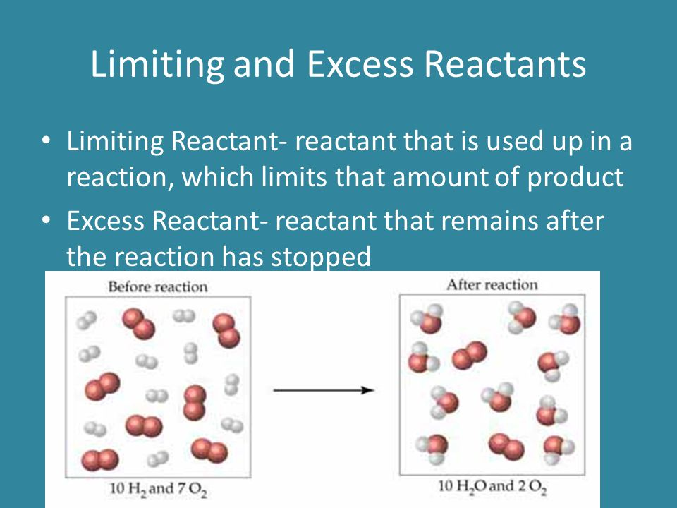 Limiting and Excess Reactants Limiting Reactant- reactant that is used up in a reaction, which limits that amount of product Excess Reactant- reactant