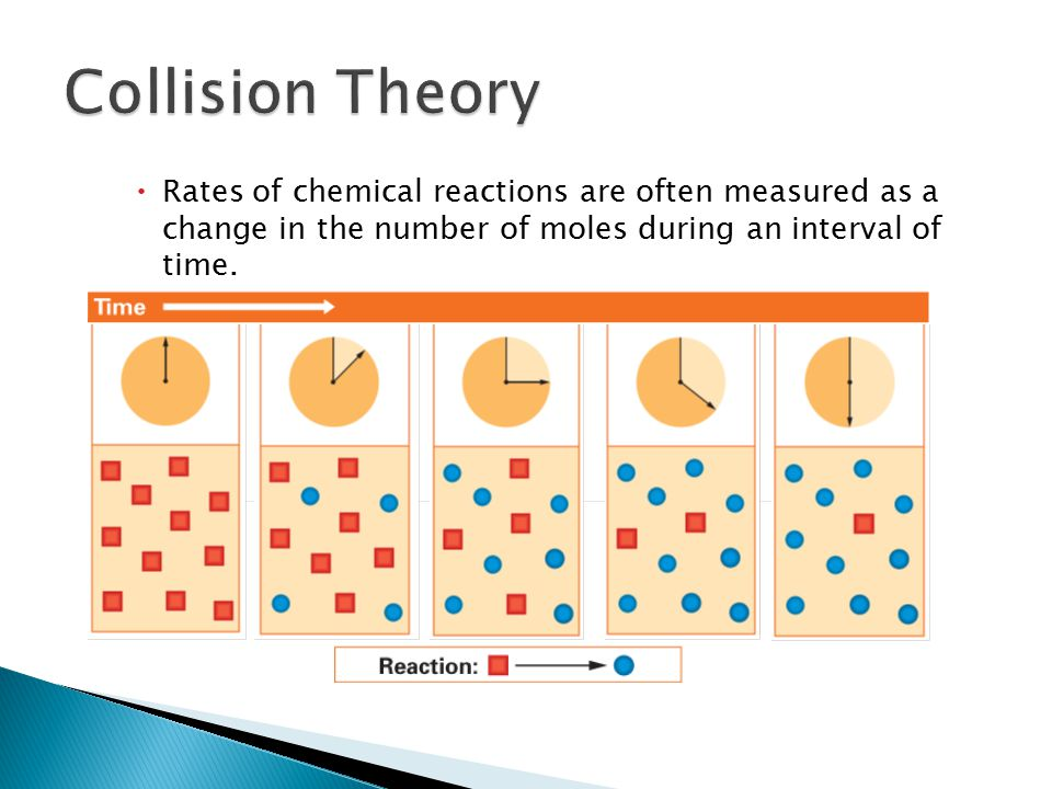 According to collision theory, atoms, ions, and molecules must collide to react.