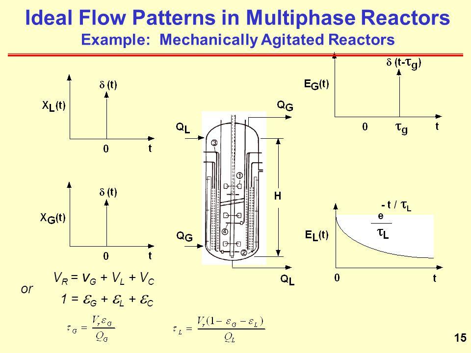 15 Ideal Flow Patterns in Multiphase Reactors Example: Mechanically Agitated Reactors V R = v G + V L + V C 1 =  G +  L +  C or