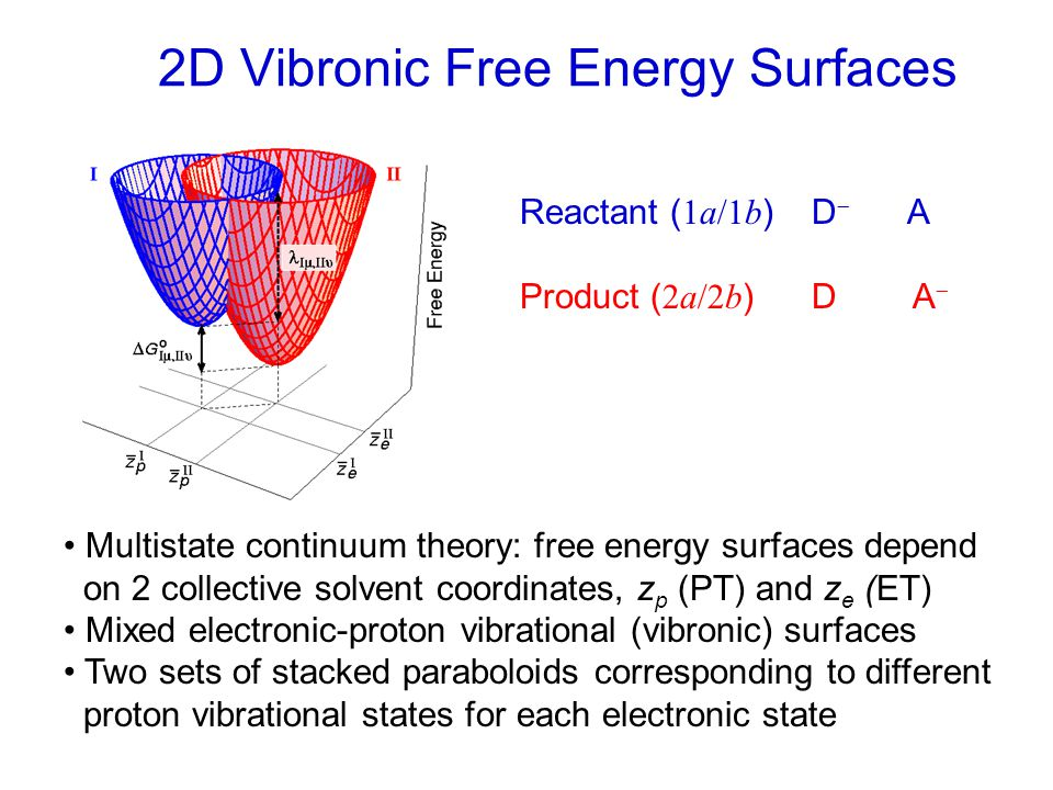 2D Vibronic Free Energy Surfaces Reactant ( 1a/1b ) D  A Product ( 2a/2b ) D A  Multistate continuum theory: free energy surfaces depend on 2 collective solvent coordinates, z p (PT) and z e (ET) Mixed electronic-proton vibrational (vibronic) surfaces Two sets of stacked paraboloids corresponding to different proton vibrational states for each electronic state