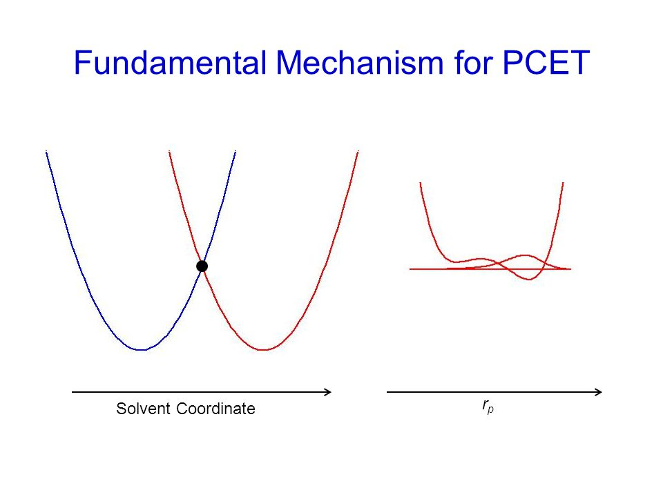 Solvent Coordinate rprp Fundamental Mechanism for PCET