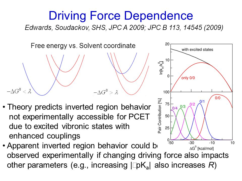 Driving Force Dependence Theory predicts inverted region behavior not experimentally accessible for PCET due to excited vibronic states with enhanced couplings Apparent inverted region behavior could be observed experimentally if changing driving force also impacts other parameters (e.g., increasing |ΔpK a | also increases R) Free energy vs.