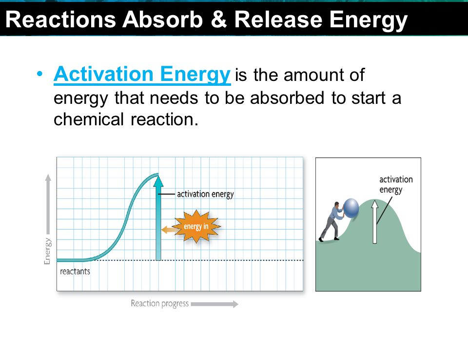 Activation Energy is the amount of energy that needs to be absorbed to start a chemical reaction.