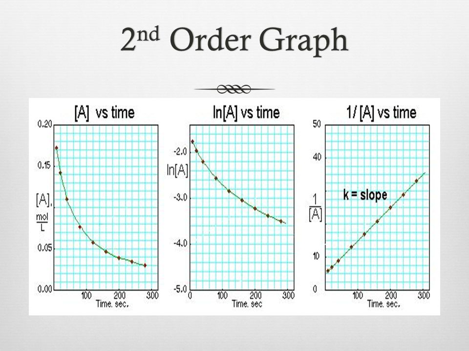 2 nd Order Graph2 nd Order Graph